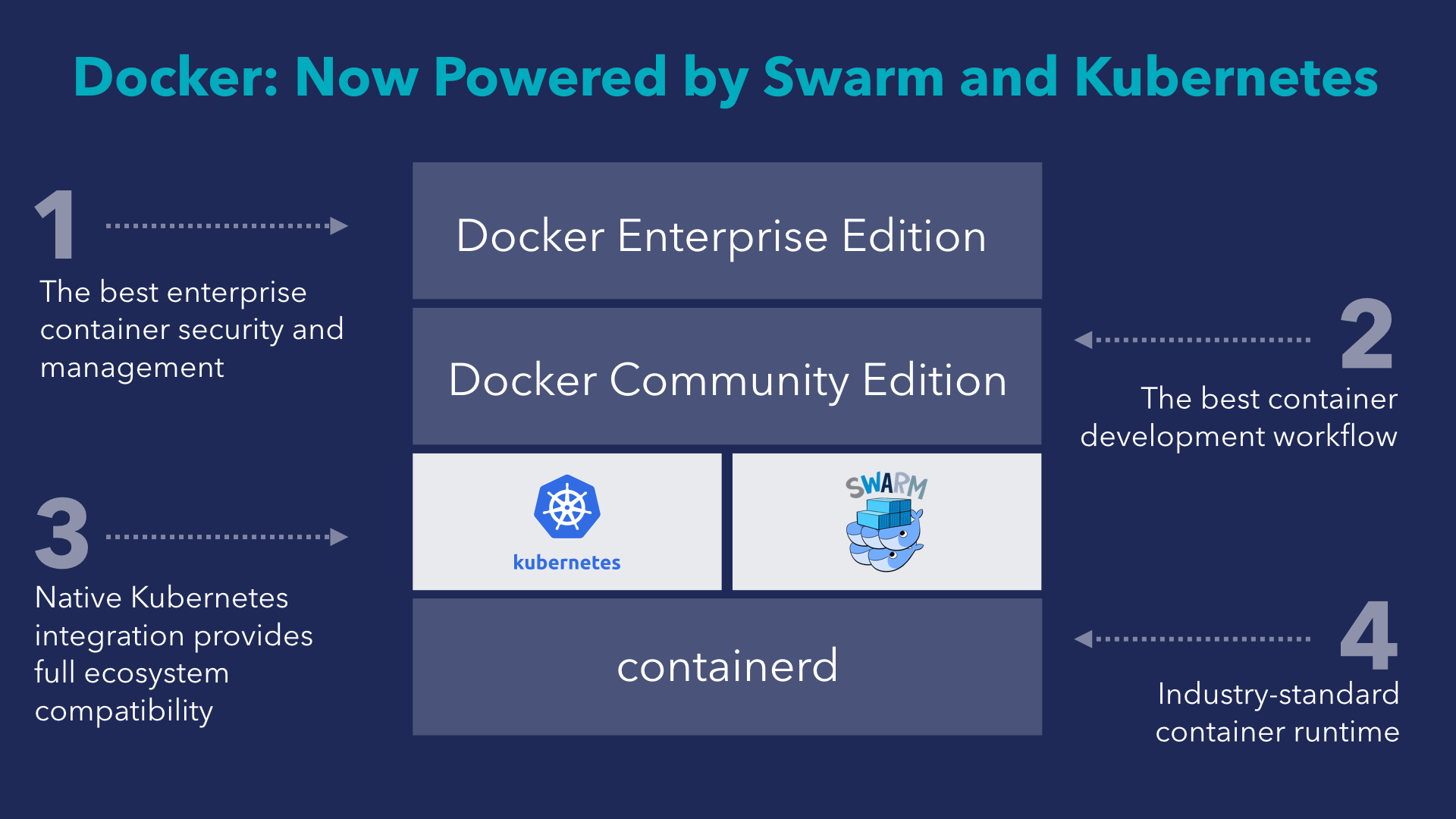 Is Swarm Dead? Answered by a Docker Captain